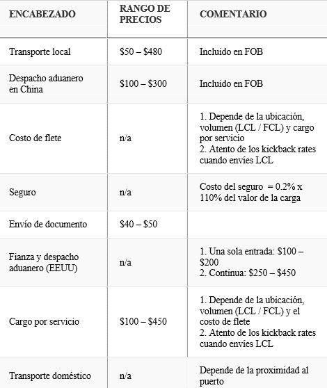 tabla resumen costos envio transporte china