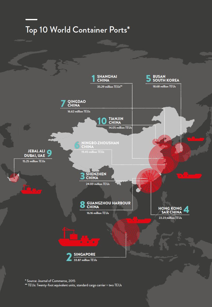 contenedores puertos mundo global comercio exportacion importacion china