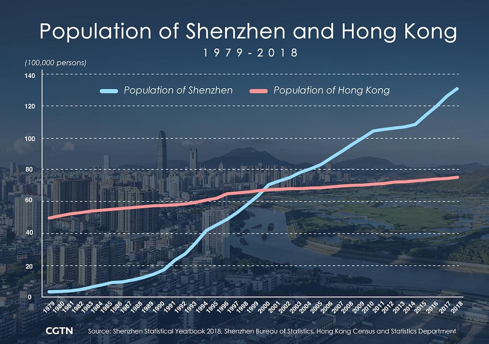 crecimiento demografico poblacion hong kong shenzhen china