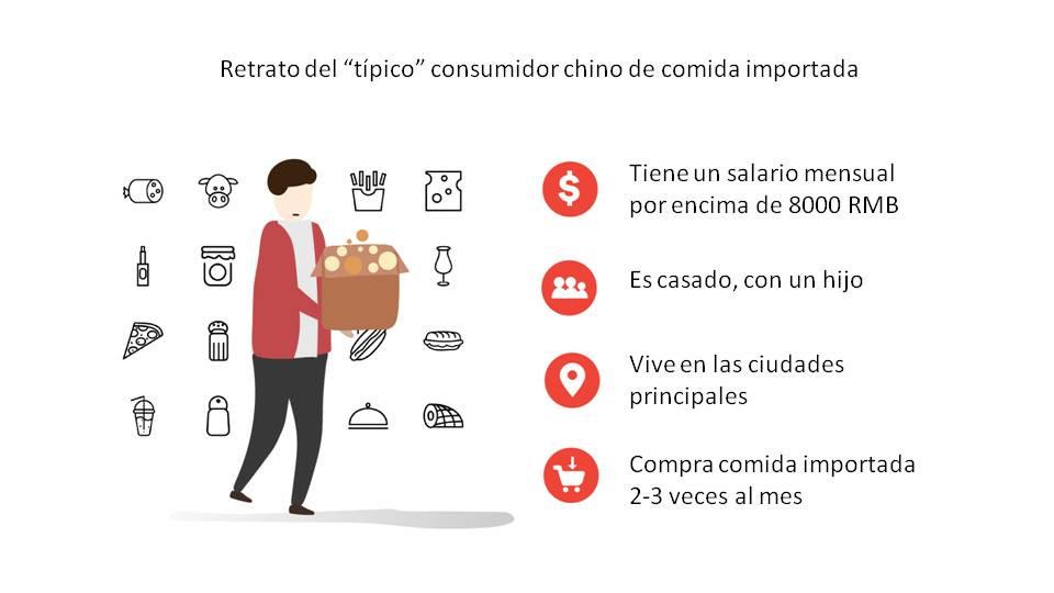 consumidor chino promedio comprador alimentos bebidas extranjeras importadas