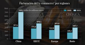 ecommerce comercio electronico mundo china importacion importaciones compras comprar internet electronico