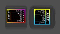 Gradient Data
