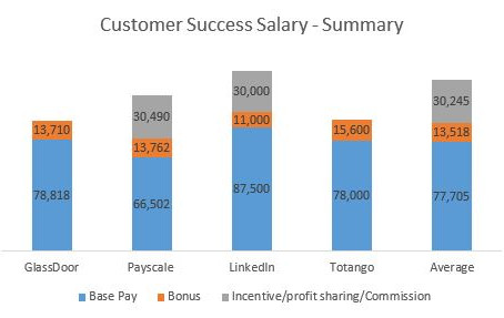 What is the Salary of Customer Success Managers (CSM)