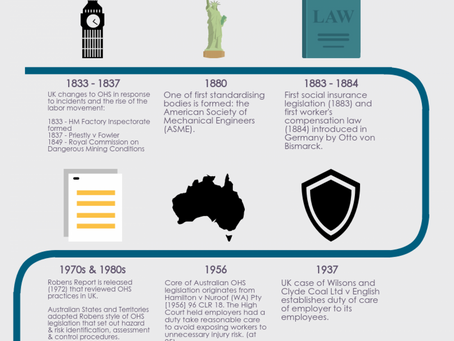 The history of creating a safer workplace.