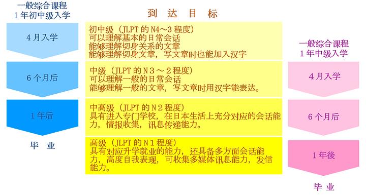 一般综合课程 (1年初中级入学) (1年中级入学)