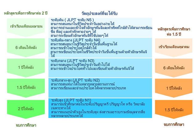 หลักสูตรเพื่อการศึกษาต่อ (2 ปี) (1 ปีครึ่ง)