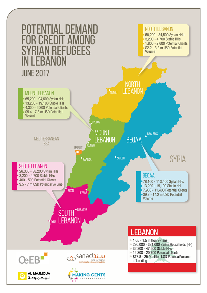 Syrian Refugees – a Viable Market for Microfinance?