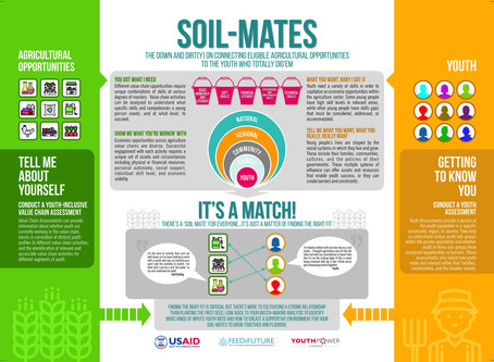 Soil Mates! Learn to make the right match between youth and agriculture opportunities