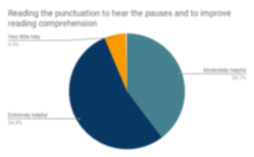 Reading the punctuation to hear the paus