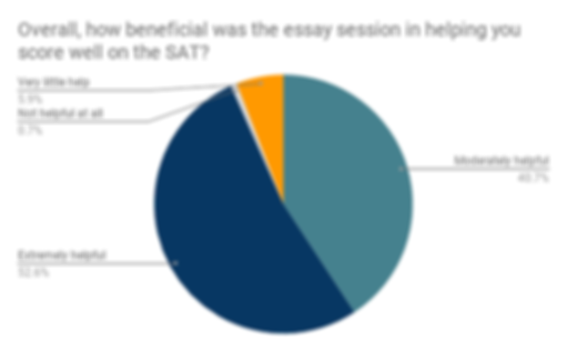 Overall, how beneficial was the essay se