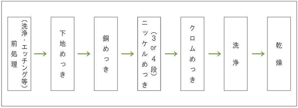 めっき工程フロー_01.jpg
