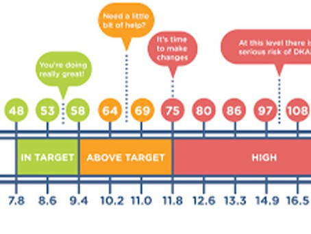 5 TIPS TO TARGET HEALTHY HBA1C LEVELS