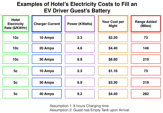 electric car charger energy cost
