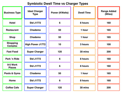 What Kind of EV Charger is Best for My Business?