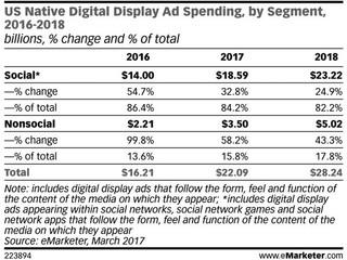 Los anunciantes invierten cada vez más en display nativo en medios no sociales