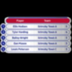 Round 1 - North Championship Scoreres.pn