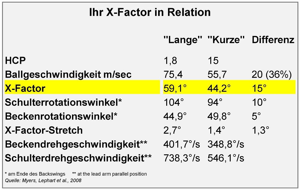 X-Factor für mehr Länge