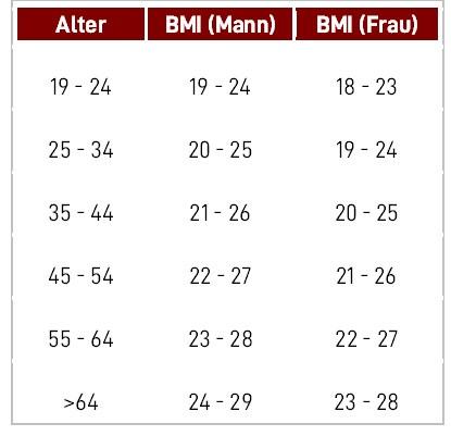 BMI Tabelle Normalgewicht