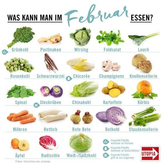 Abnehm-Einkaufsliste Februar