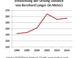 """Golf Fitness á la Bernhard Langer - Fitnesstrainingstipps vom """"Alt""""meister"""