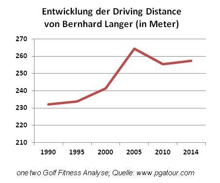 Bernhard Langer Golf Fitness.jpg