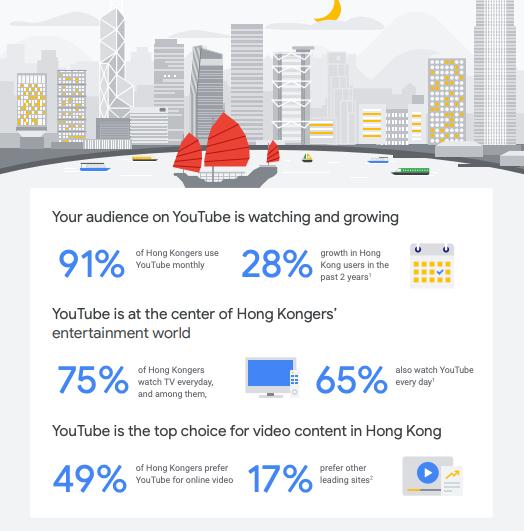 Google/Ipsos, 2018 Hong Kong YouTube Profiling Study