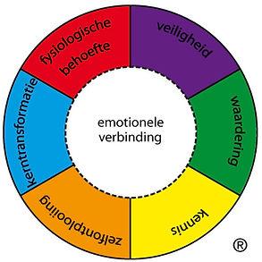CREF cirkel emotionele verbindng