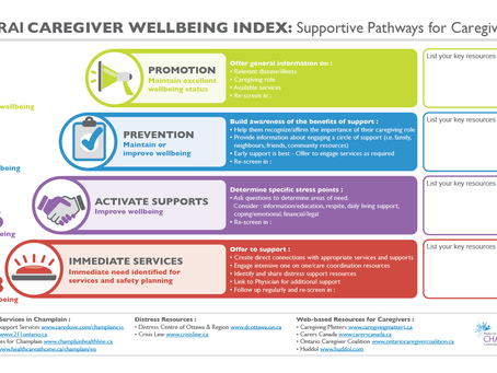 interRAI Caregiver Well-Being Index: Supportive Pathways for Caregivers template