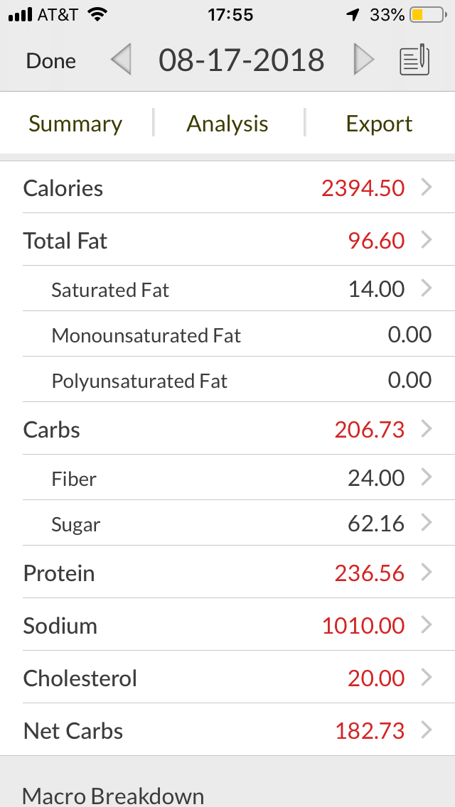 my calories really jumped during my break--it was harder to eat so much more!