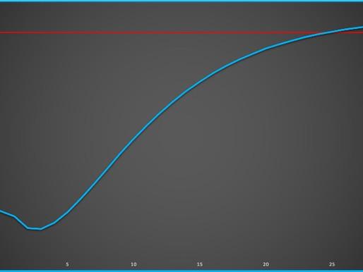 La curva dei rendimenti: come capire lo stato di salute di un'economia