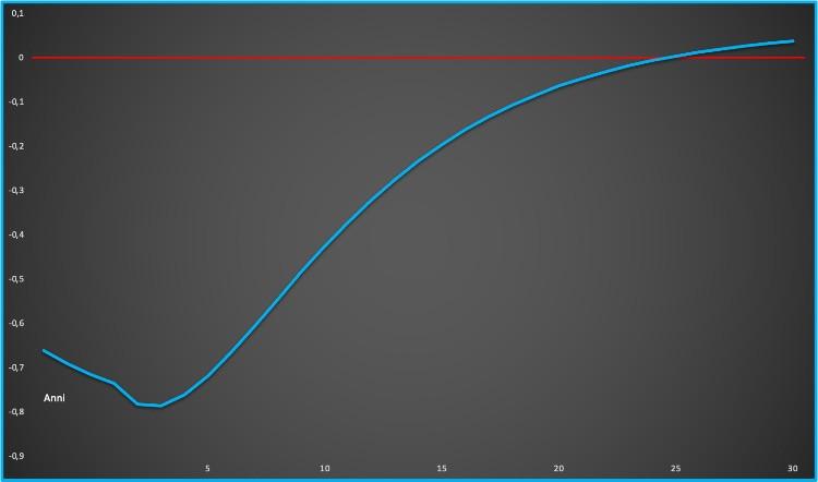Curva-dei-rendimenti-europea