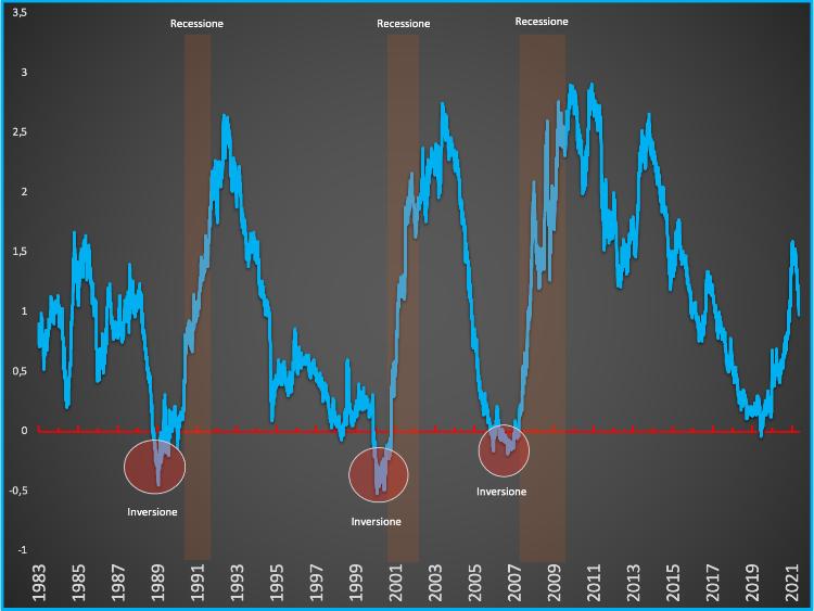 Curva-dei-rendimenti-americana