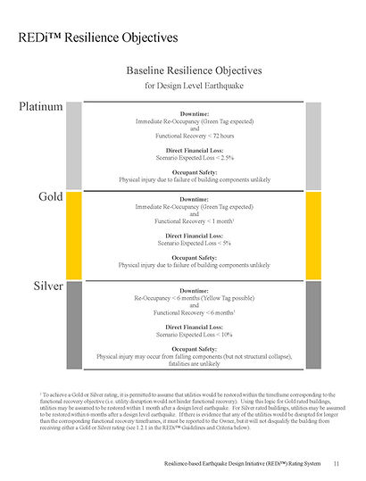REDi Resiliency Objectives