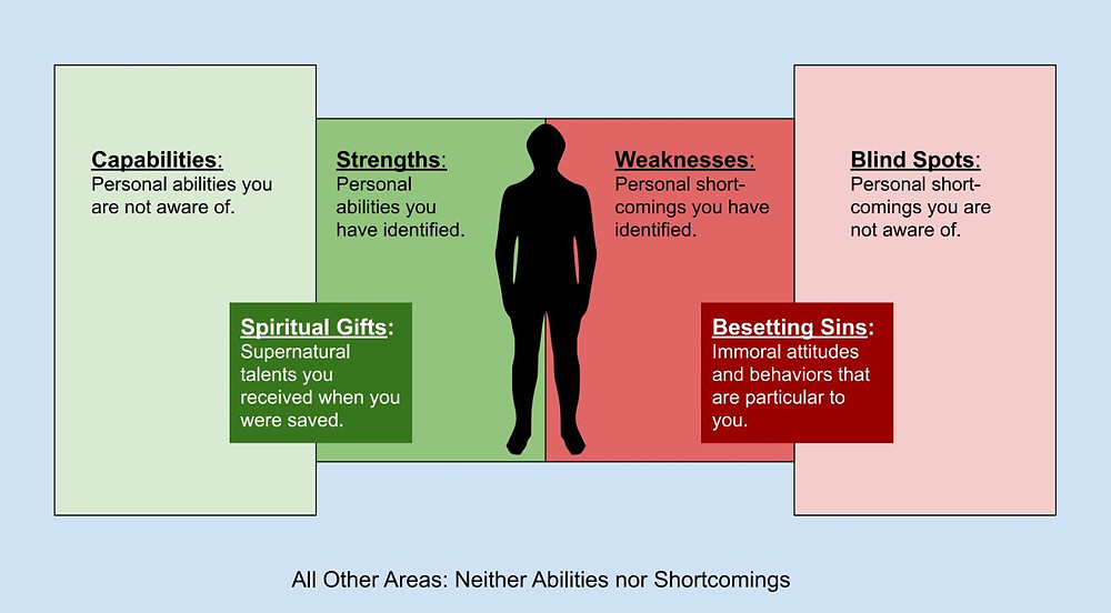 Diagram showing how spiritual gifts and besetting sins fall within the abilities/shortcoming continuum.