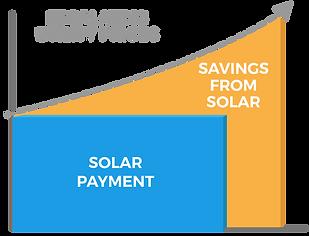 cost-of-solar_escalating-utility-bill_es