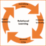 rotating values with orange box.png