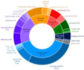 CA GHG emissions by source.JPG