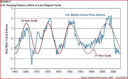 gmo-housing-cycle.jpg