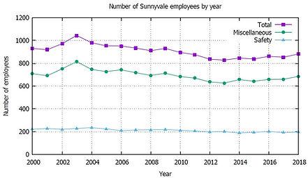 Sunnyvale Staffing Levels.JPG