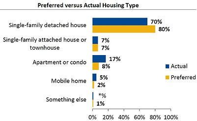 Housing Preferences 2011 NAR.JPG