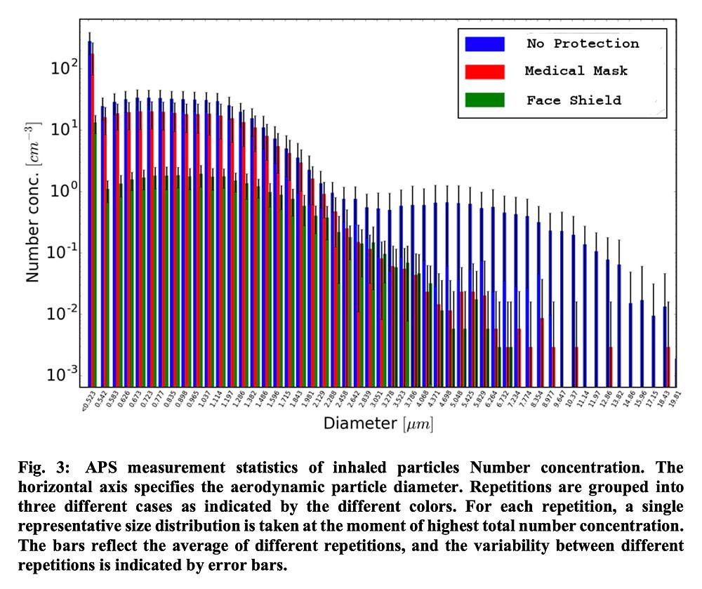 Figure 3 de l'étude complète (voir PDF, lien plus bas).