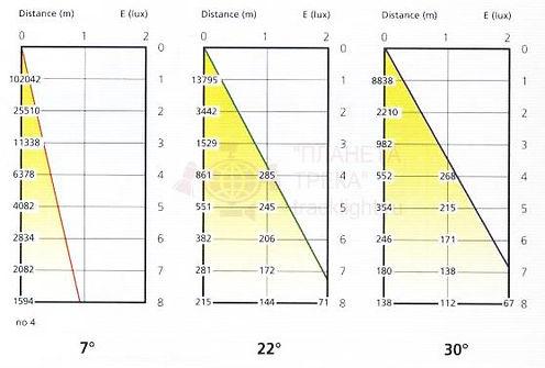 свето-распределение трековых светильников