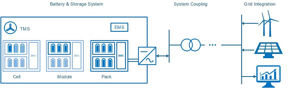Schematic drawing of a battery storage system, power system coupling and grid interface components [2]