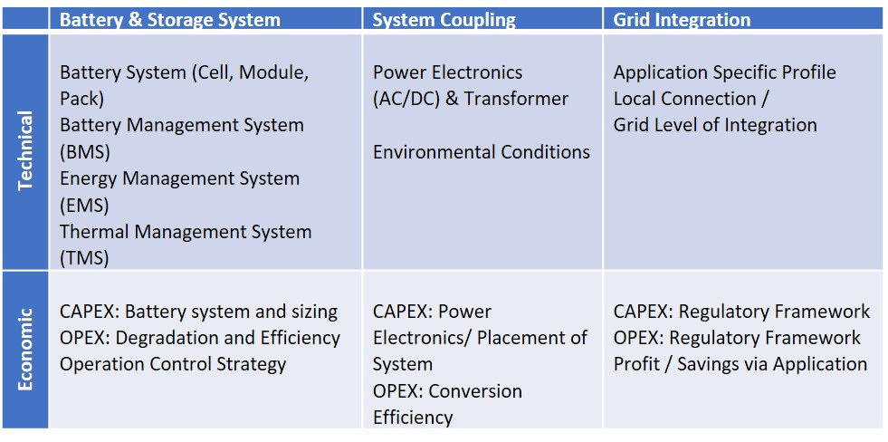 Battery storage system, power system and grid interface components considering both technical and economic aspects [2]