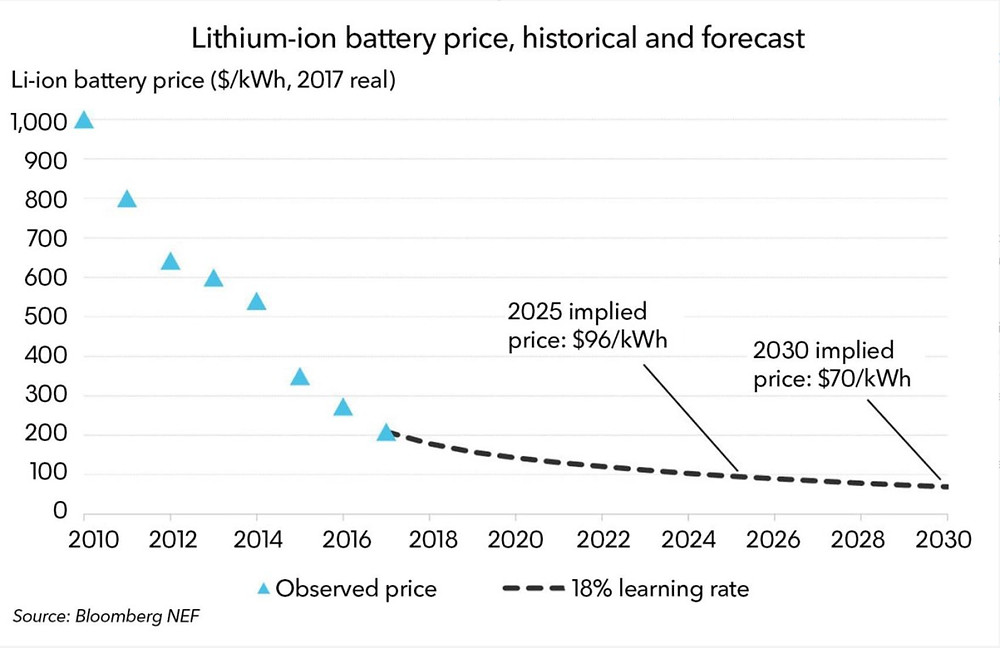 Figure 3: Historical and forecasted Lithium-ion battery pack cost [10]