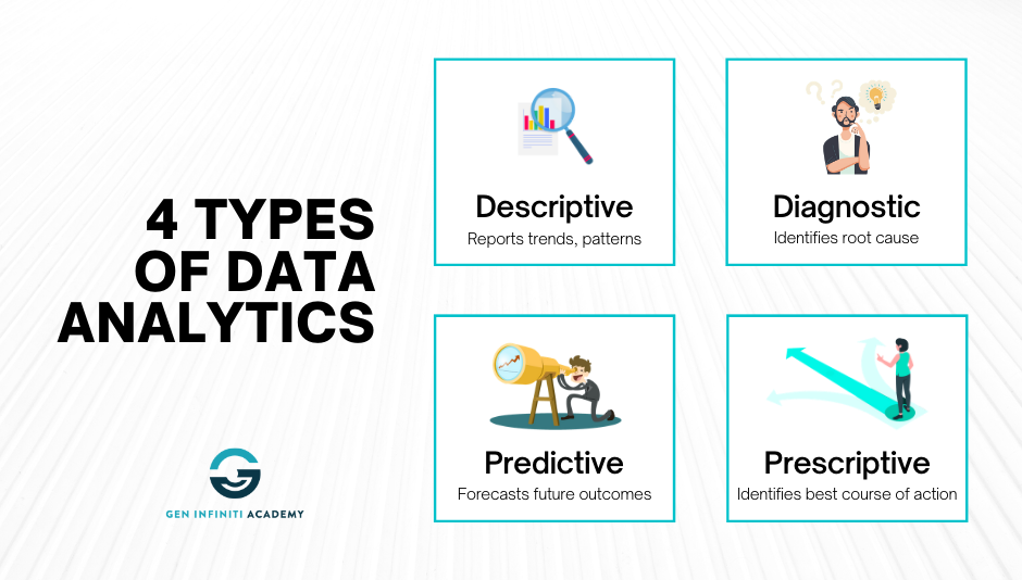 There are 4 main types of data analytics: Descriptive, diagnostic, predictive, and prescriptive (Source: Gen Infiniti Academy, stock vectors from freepik.com).