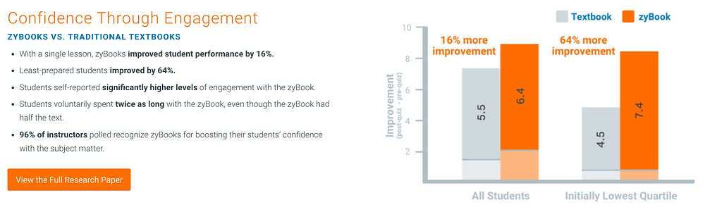 zyBooks are scientifically proven to improve student performance (Source: zyBooks, 2020).