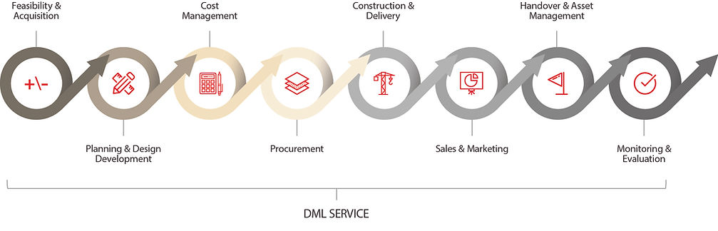 DML Services Diagram3.jpg