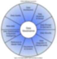 DMBoK Wheel.jpg