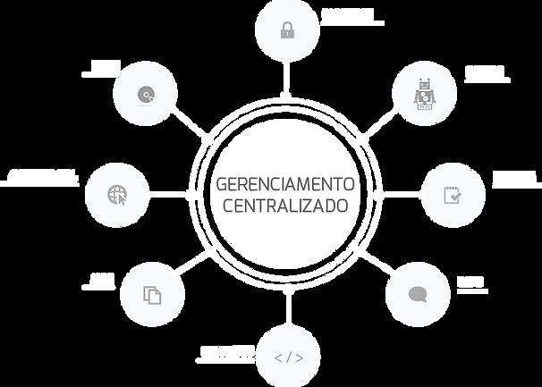 Gerenciamento centralizado